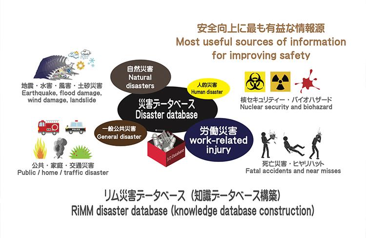 リム災害データベース