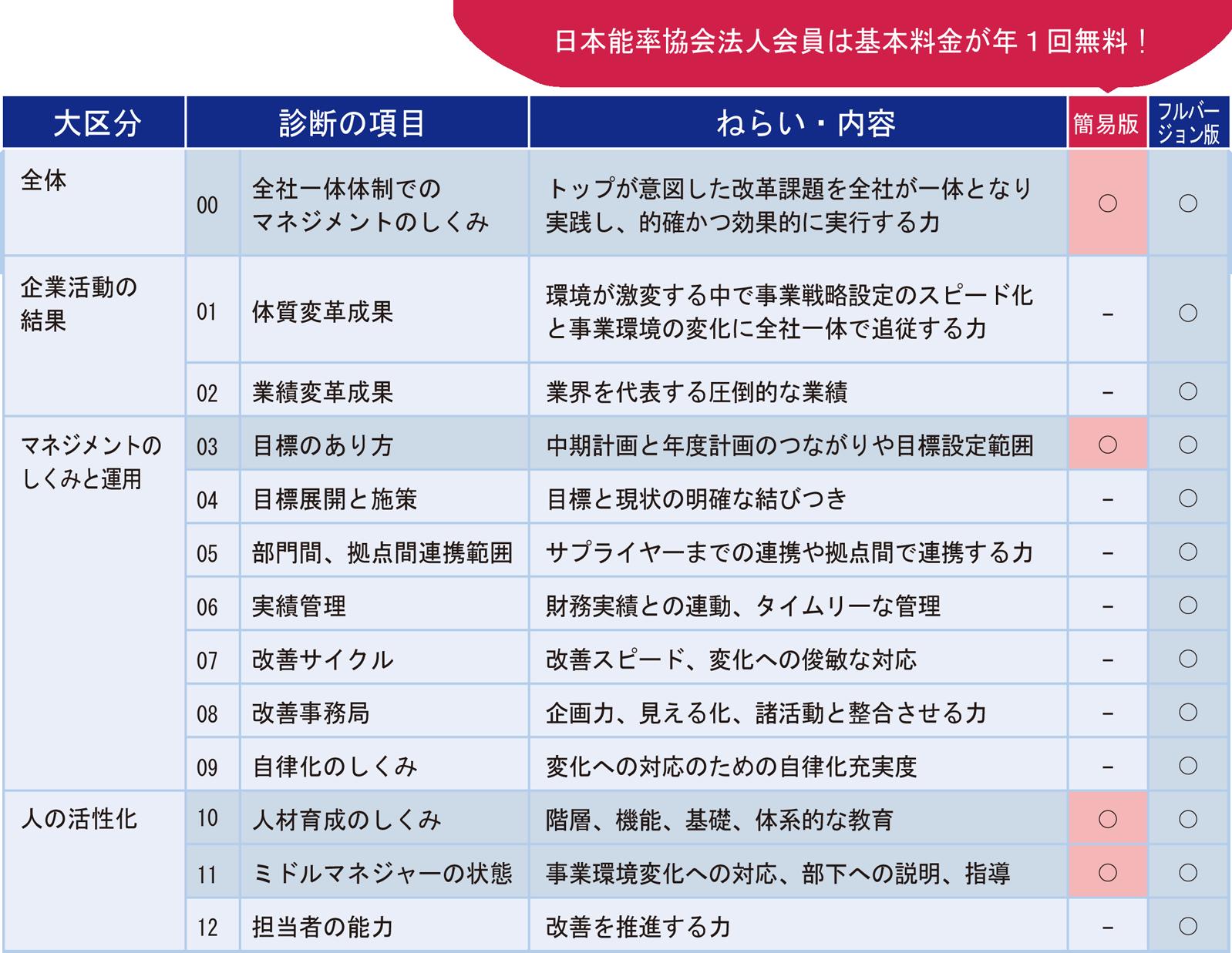 項目一覧表