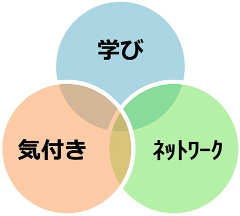 学び、気付き、ネットワークの図