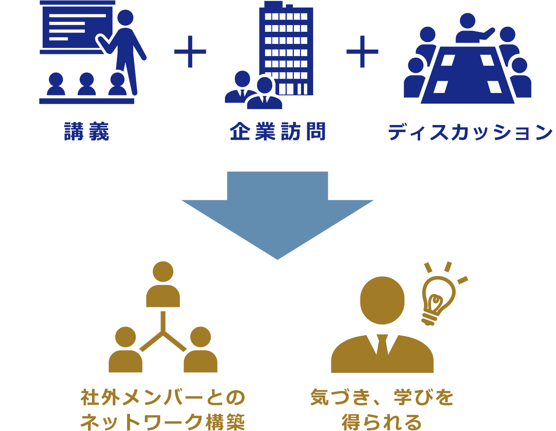講義や企業訪問、ディスカッションから社外メンバーとのネットワーク構築する図